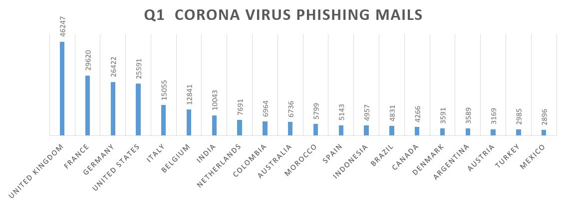 Q1 Cronavirus Phishing email