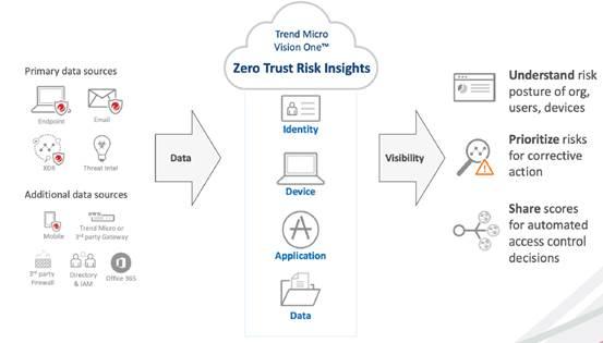 Zero Trust Risk Insights process