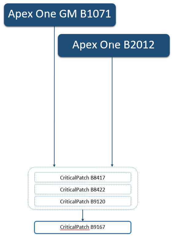 Apex One GM to Latest Apex One Version