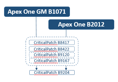 Apex One GM to Apex One