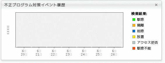 Japanese characters do not display in dashboard