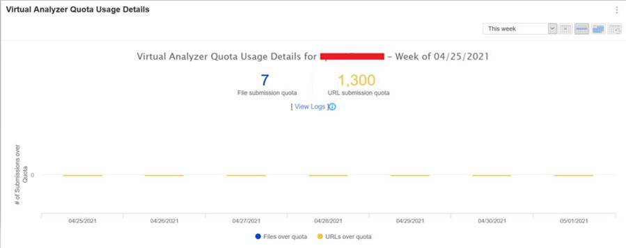 Virtual Analyzer Dashboard