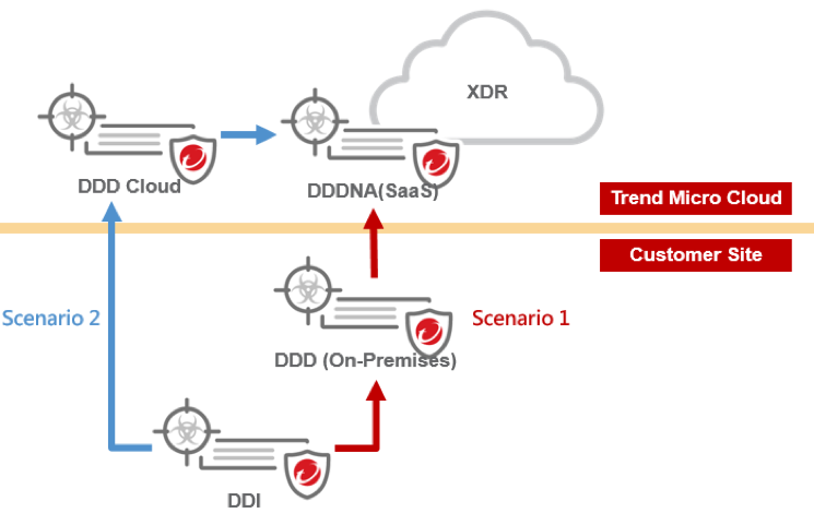 connect DDI to XDR