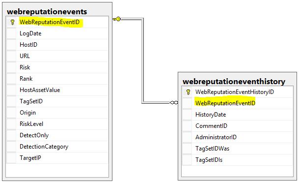 Database Diagrams Webrepution