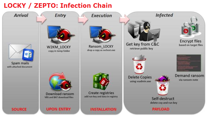 Locky Zepto Infection Chain