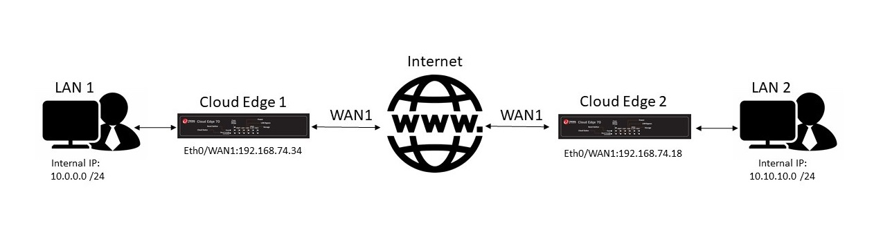 Site-to-site VPN in Cloud Edge