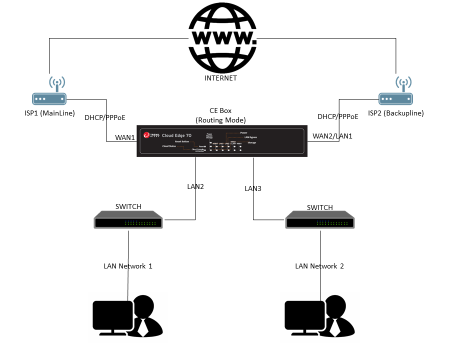 Cloud Edge Routing Mode with Dual WAN failover scenario