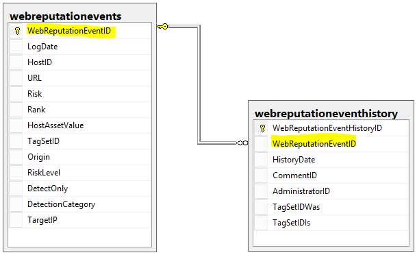 Database Diagrams Webrepution