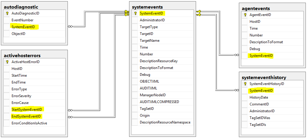 Database Diagrams System Event