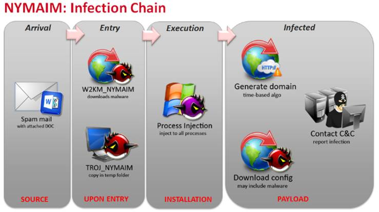 NYMAIM Infection Chain