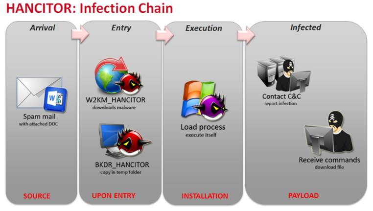 HANCITOR Infection Chain