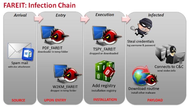 FAREIT Infection Chain