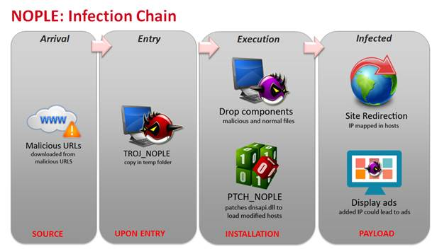 NOPLE Infection Chain