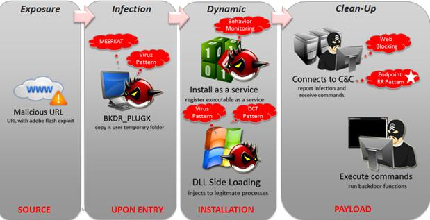 BKDR_PLUGX: INFECTION CHAIN and LAYERED SOLUTION
