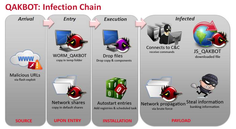 QAKBOT Infection Chain