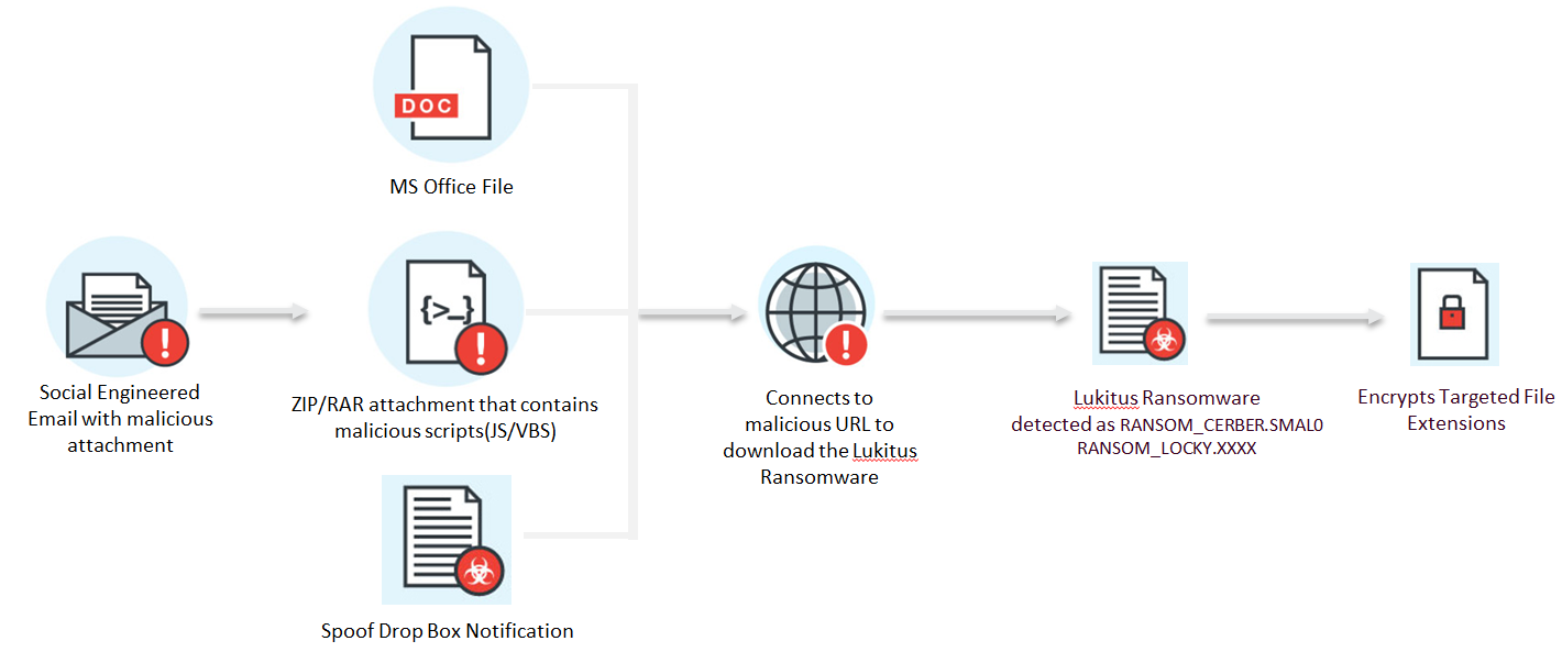 Lukitus ransomware infection chain