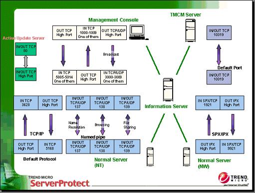 Serverprotect Communication Ports