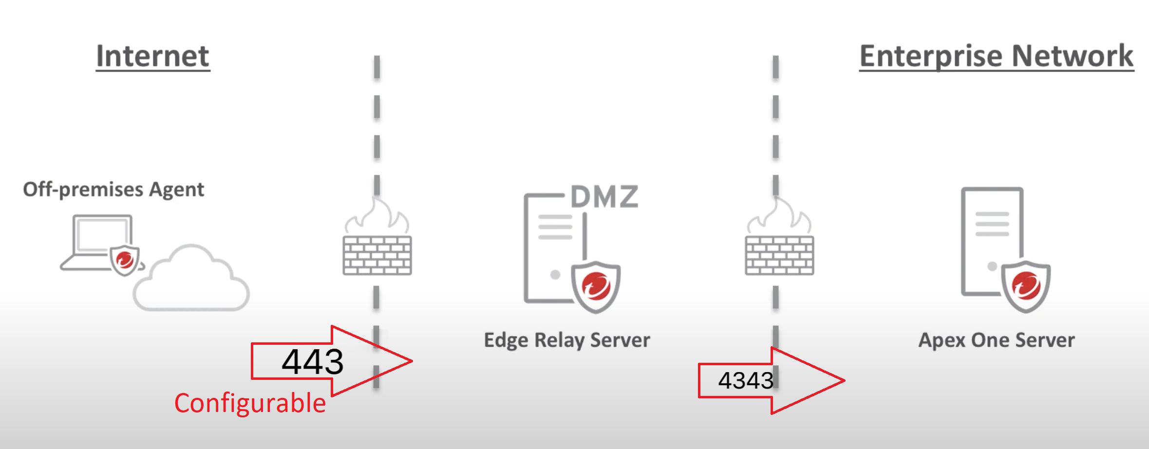 Edge Relay Server Off-Premise management