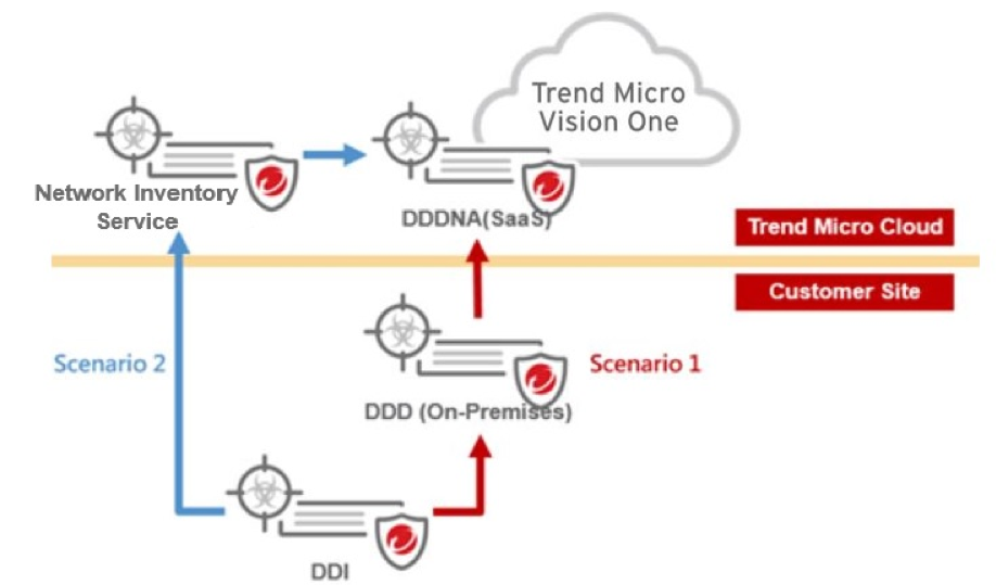 connect DDI to Trend Micro Vision One