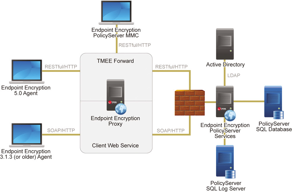 Complex distributed deployment