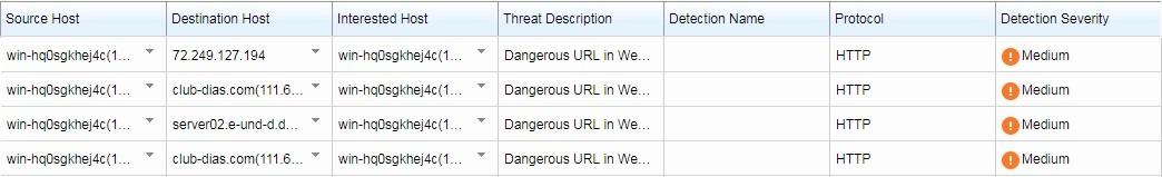 Web Reputation Detection