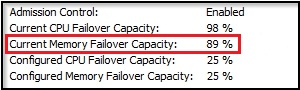 A cluster with 4096MB reserved memory has 89% Current Memory Failover Capacity