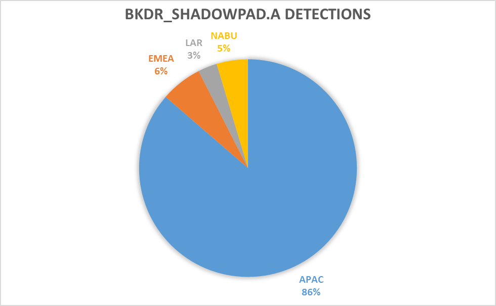 BKDR_SHADOWPAD.A Detections
