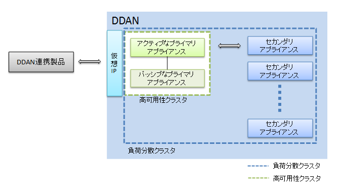 ddan_cluster