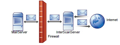 Installing IMSS in front of a firewall