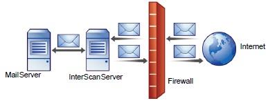 Installing IMSS behind a firewall