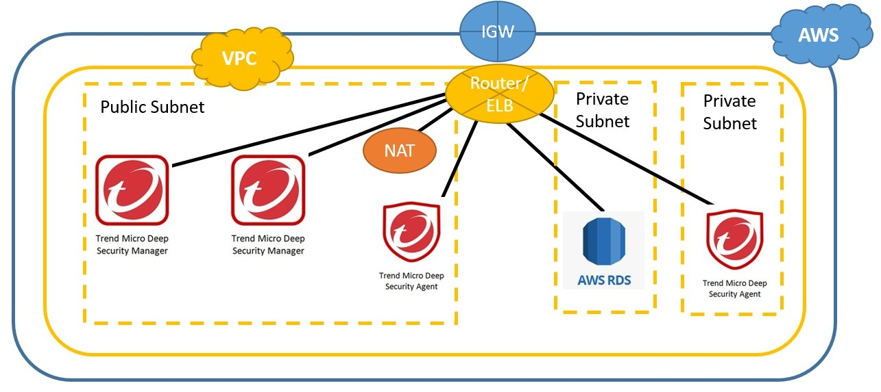 Integration of AWS ELB and DSM LB