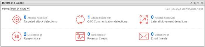 Threats at a Glance widget