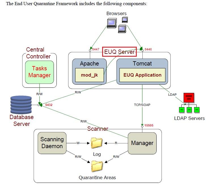 EUQ Framework