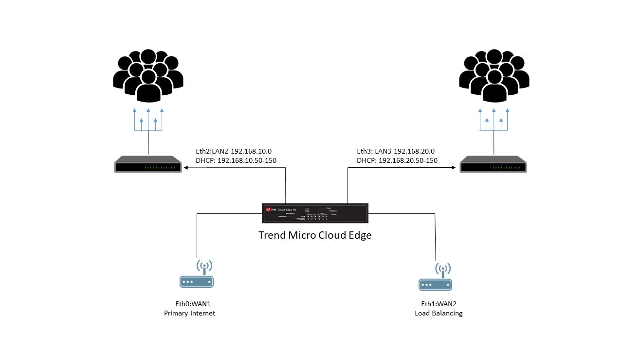 Cloud Edge Framework