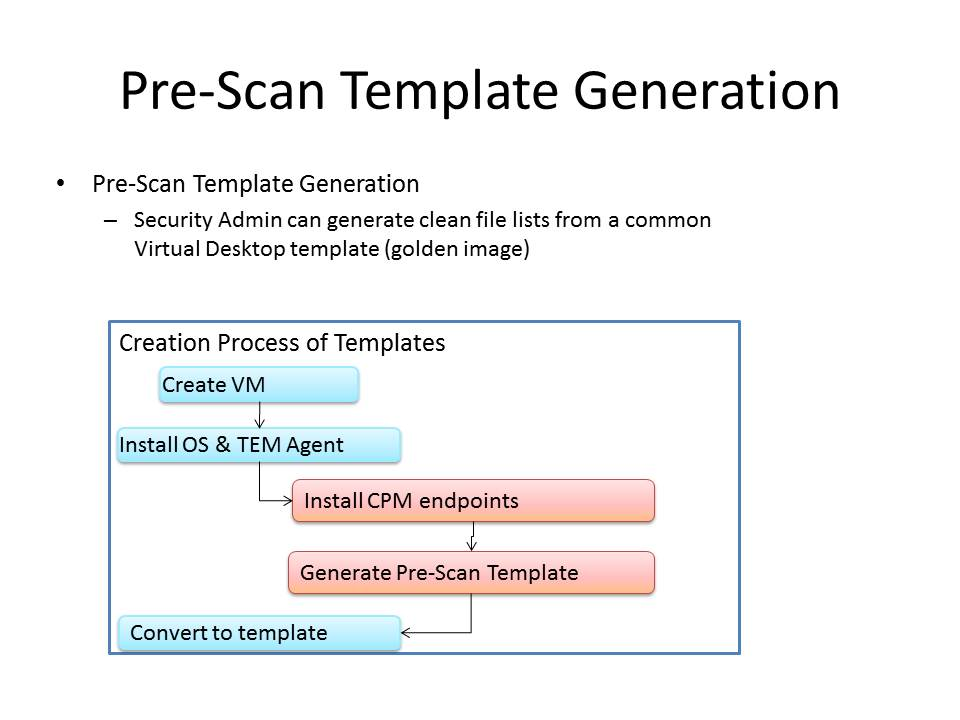 Pre-Scan Template Generation