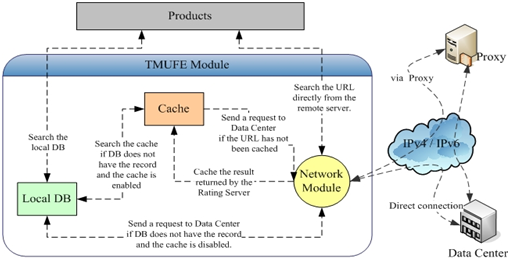 Trend Micro URL Filtering Engine Workflow