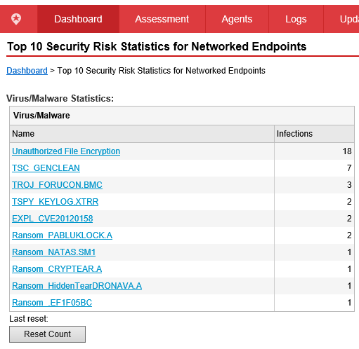 Top 10 Security Risk Statistics