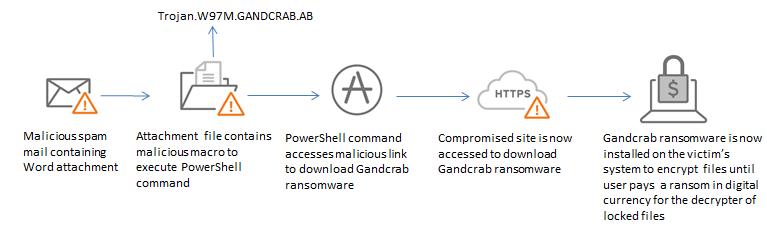 GandCrab Infection Chain